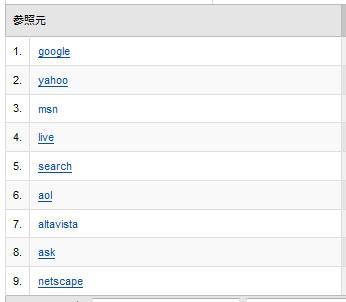 Google Analytics検索エンジンシェア率