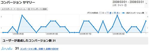 Google Analyticsコンバージョン