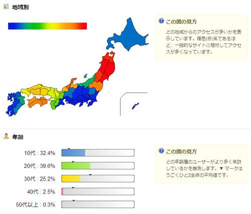 うごくひと2の当携帯ブログの解析結果-地域別・年齢別